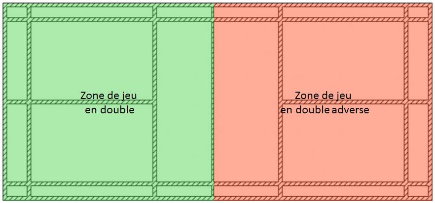 Zones de jeu en double