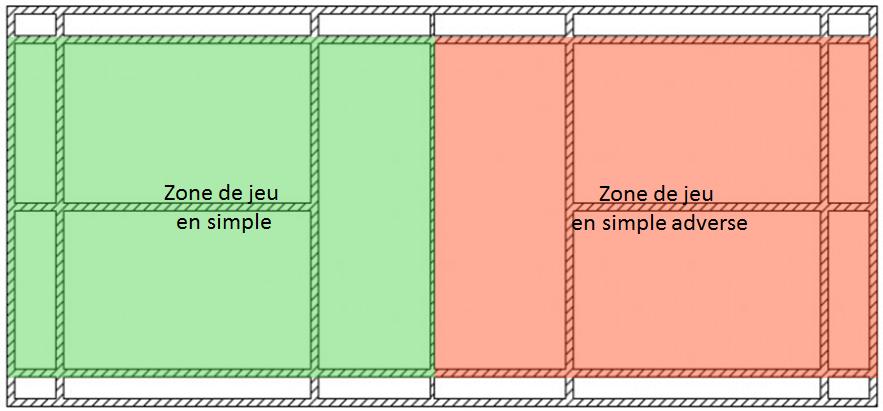 Zones de jeu en simple