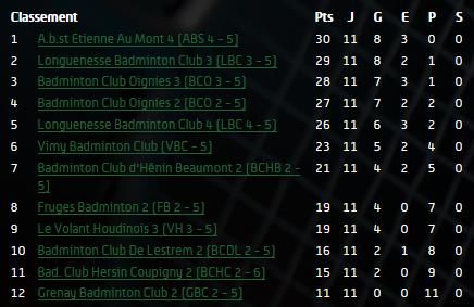 Classement Interclubs 2015-2016 J4